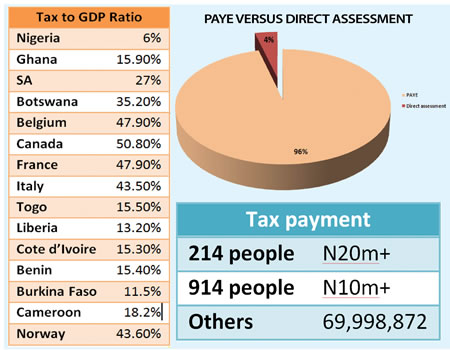 As govt braces up to enforce tax payment compliance