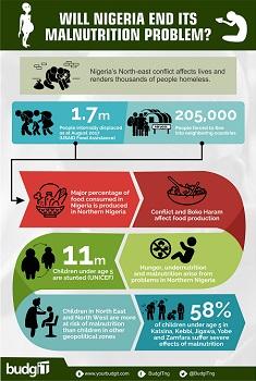 burden of malnutrition in nigeria