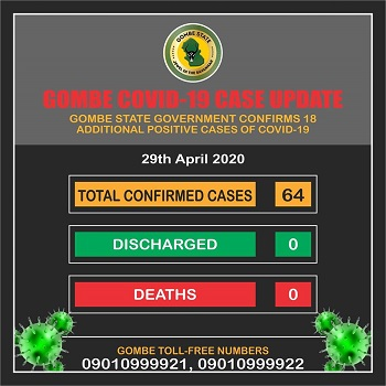 Gombe records 18 new cases of COVID-19, active cases now 64 - NIGERIAN TRIBUNE