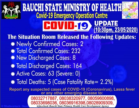 Bauchi, COVID-19, NCDC, discharge, cases