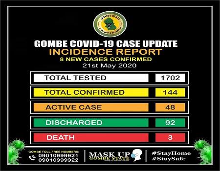 Gombe, COVID-19