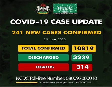 241 new COVID-19 cases in Nigeria, total now 10,819
