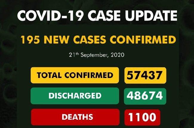 NCDC confirms 195 cases