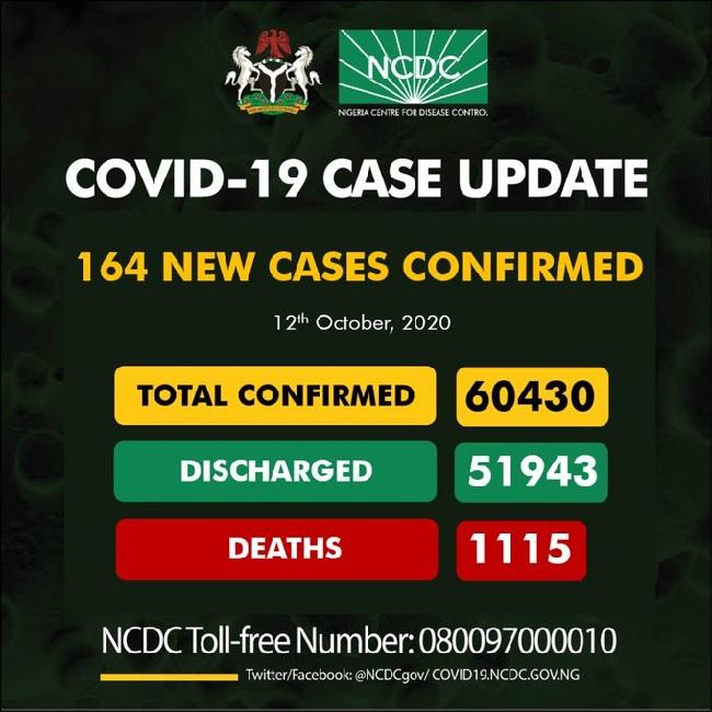 Nigeria records 164 cases