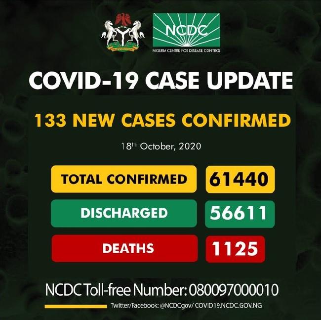 NCDC confirms 133 cases
