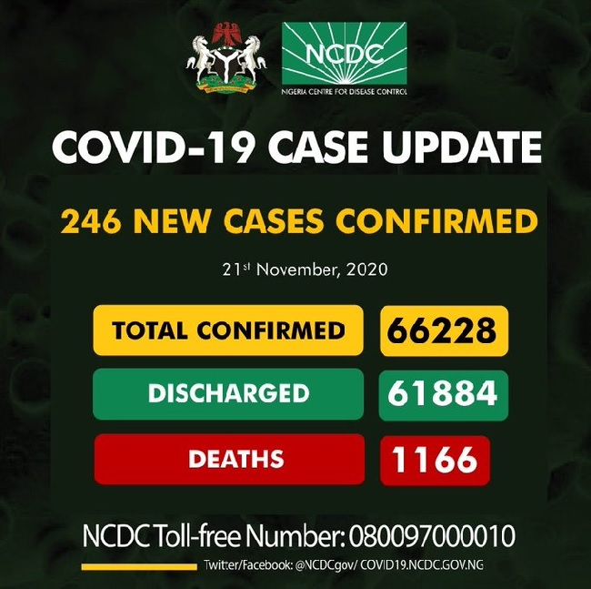 Nigeria records 246 cases