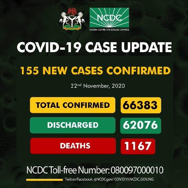 Nigeria records 155 cases