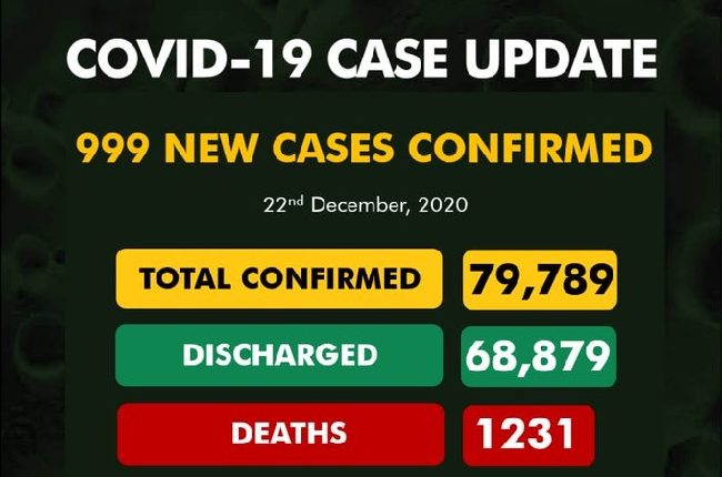 Nigeria records 999 cases