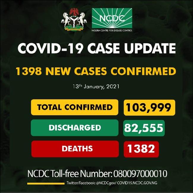 NCDC confirms 1398 cases