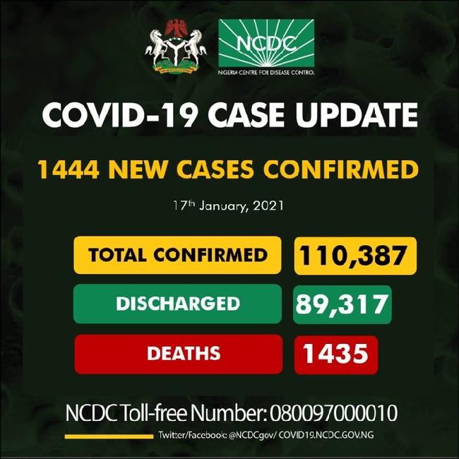 Nigeria records 1444 cases