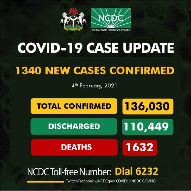 NCDC confirms 1340 cases