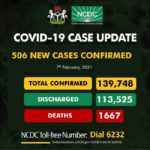 Nigeria records 506 infections