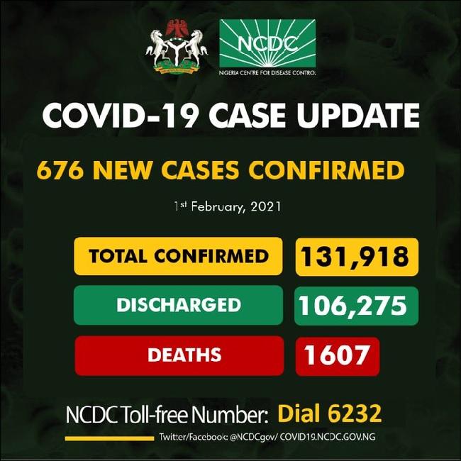 NIgeria records 676 cases